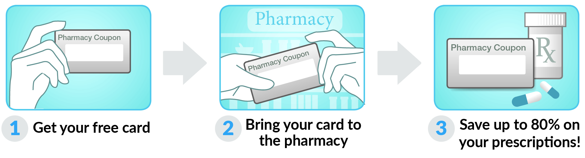 How to use Rhode Island Rx Card Card